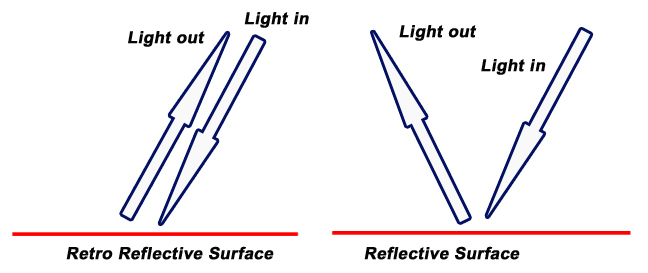 how retro reflective tape works